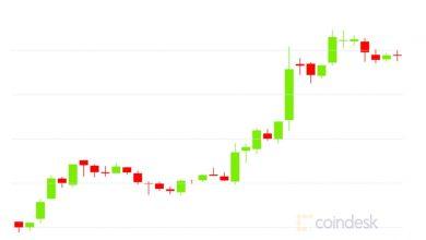 صورة التفاف السوق: تتخطى PayPal Bitcoin مبلغ 12.8 ألف دولار مع انخفاض هيمنة Ether