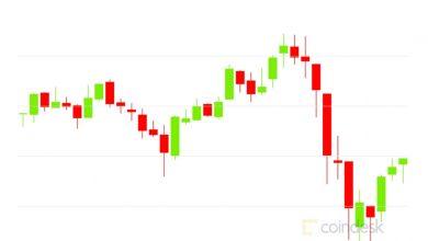 صورة التفاف السوق: تراجع البيتكوين إلى 12.7 ألف دولار مع تعثر الأسهم العالمية ؛  تستمر رسوم Ethereum في الانخفاض
