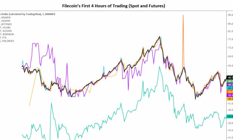 تستقر Filecoin بالقرب من 40 دولارًا بعد يوم الافتتاح البري للتداول