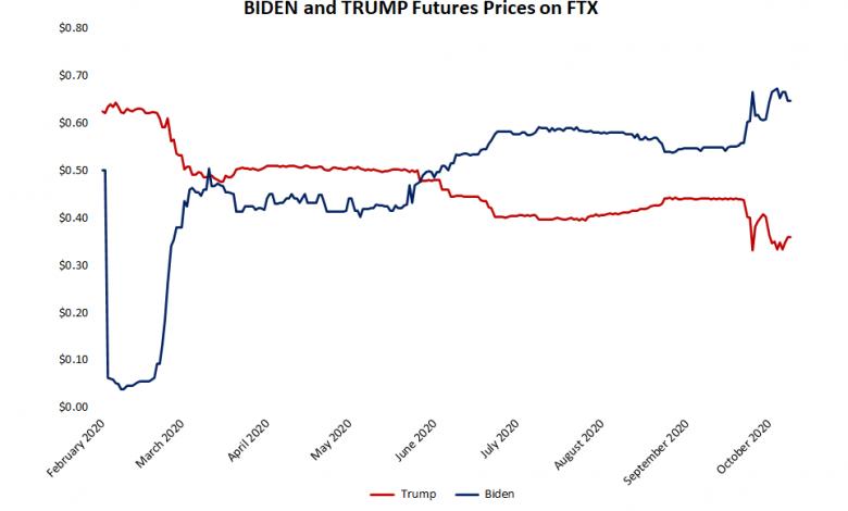 راهن متداولو العملات المشفرة على الانتخابات الأمريكية حيث سجلت أسواق توقع FTX أحجامًا قياسية
