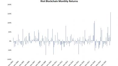 صورة شركة Riot و Marathon و Canaan تشهد تسجيل المكاسب الشهرية للسهم مع ارتفاع البيتكوين على الإطلاق